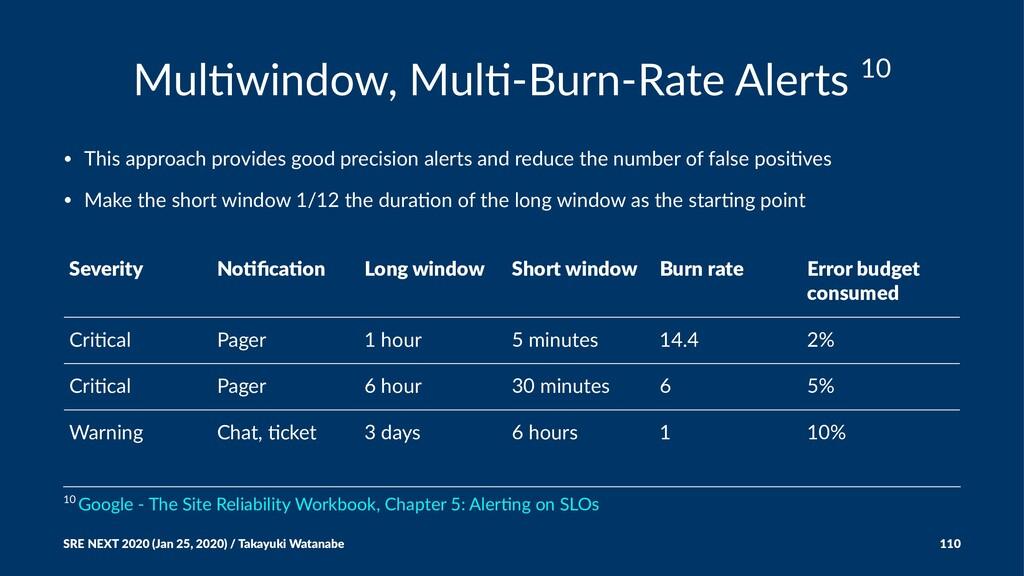 Mul$window, Mul$-Burn-Rate Alerts 10 • This app...