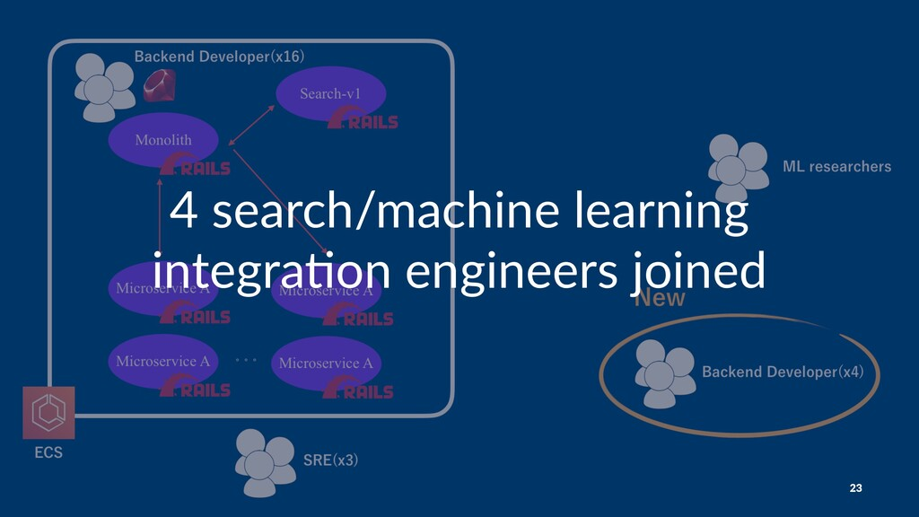 4 search/machine learning integra0on engineers ...