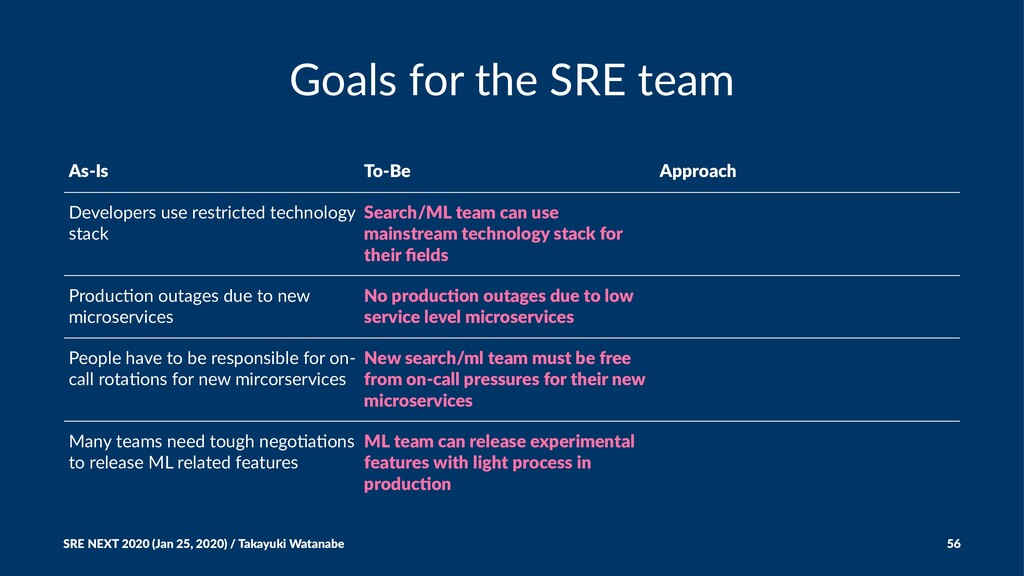 Goals for the SRE team As-Is To-Be Approach Dev...