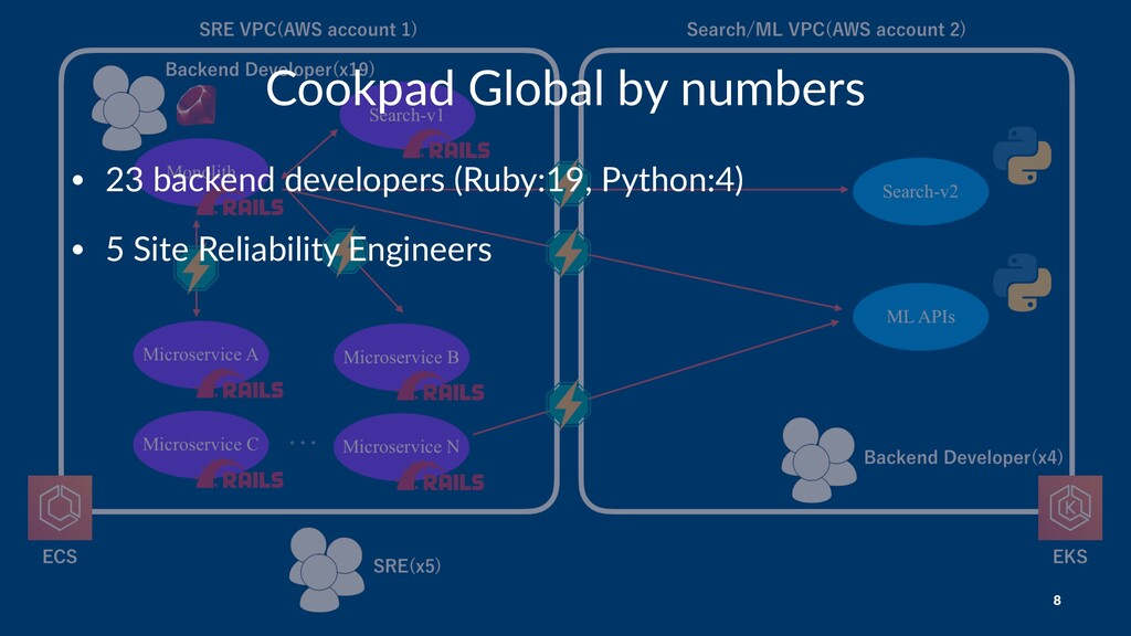 Cookpad Global by numbers • 23 backend develope...
