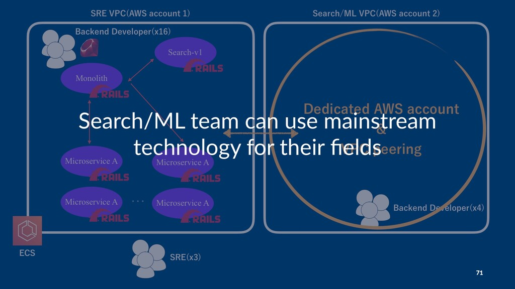 Search/ML team can use mainstream technology fo...