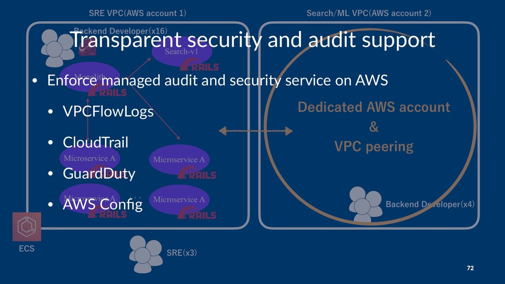Transparent security and audit support • Enforc...