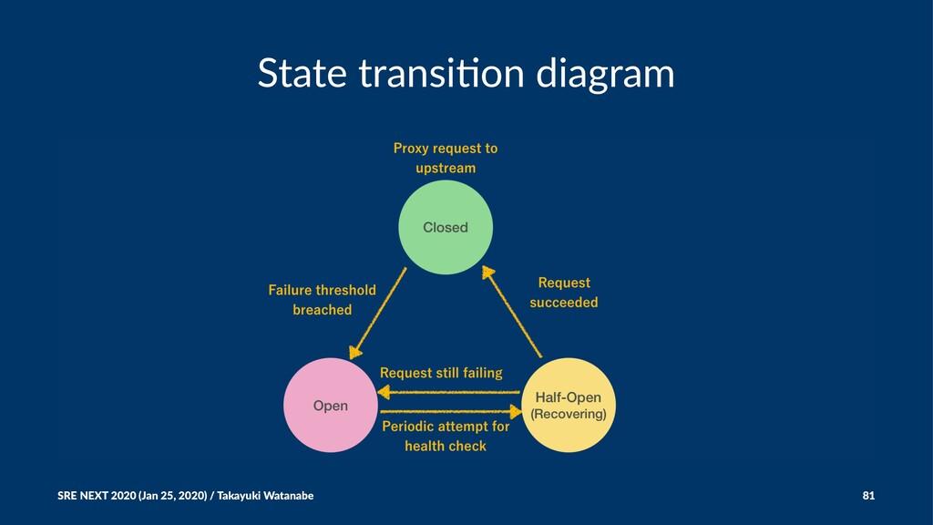 State transi*on diagram SRE NEXT 2020 (Jan 25, ...
