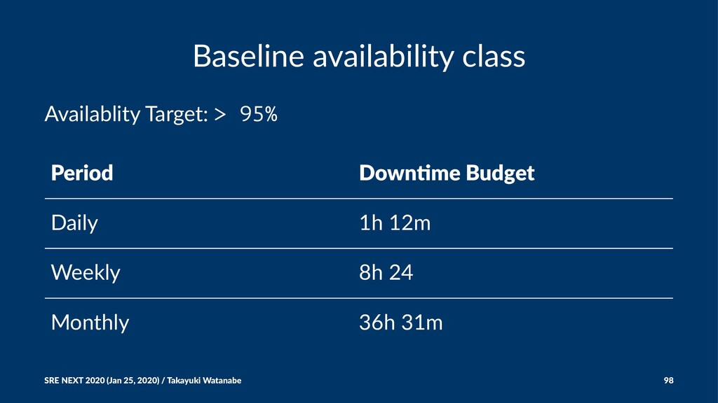 Baseline availability class Availablity Target:...