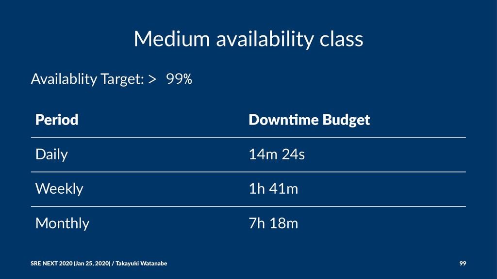 Medium availability class Availablity Target: >...