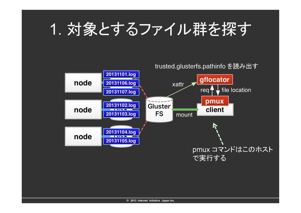 ©ɹ2013 Internet Initiative Japan Inc. 1. ରͱ͢...