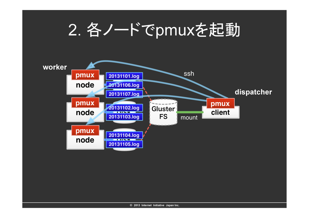 ©ɹ2013 Internet Initiative Japan Inc. 2. ֤ϊʔυ...