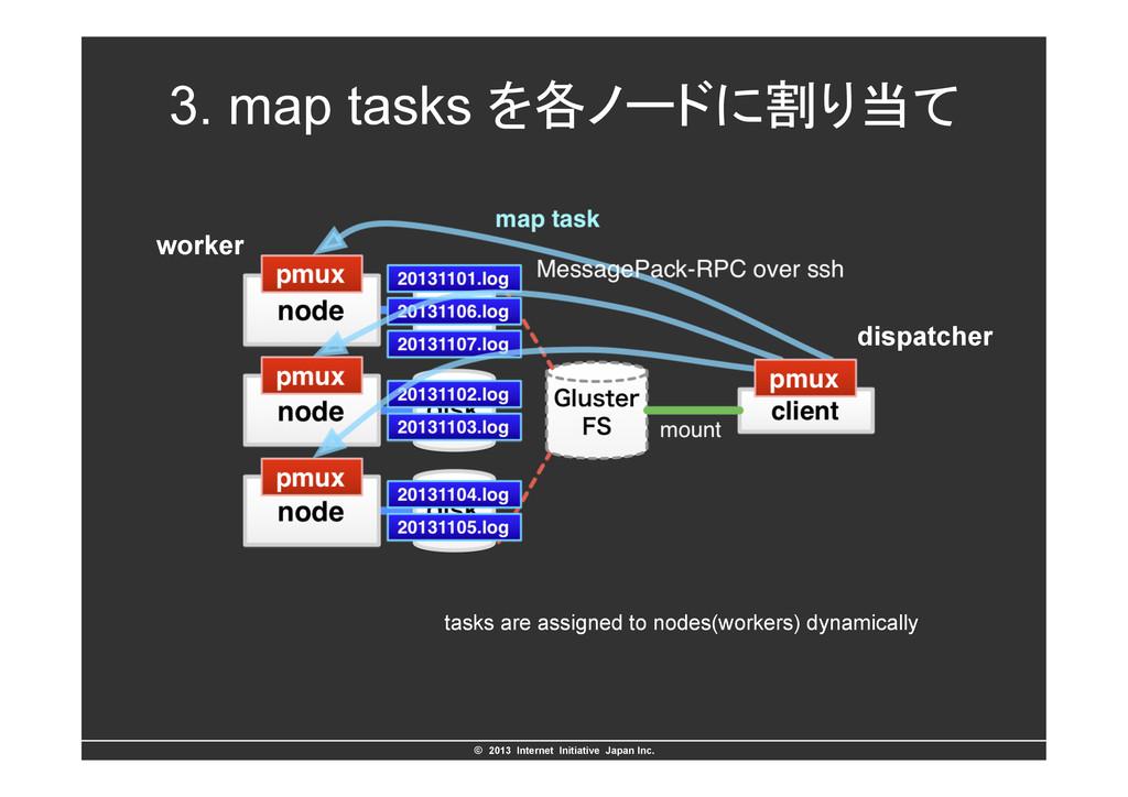 ©ɹ2013 Internet Initiative Japan Inc. 3. map ...