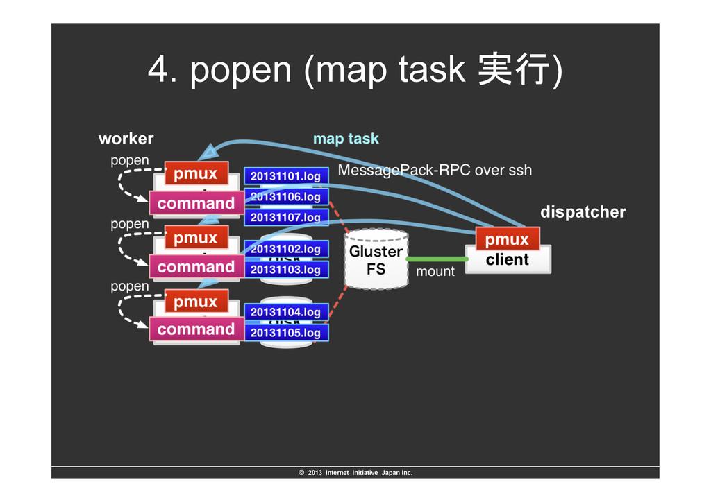 ©ɹ2013 Internet Initiative Japan Inc. 4. pope...