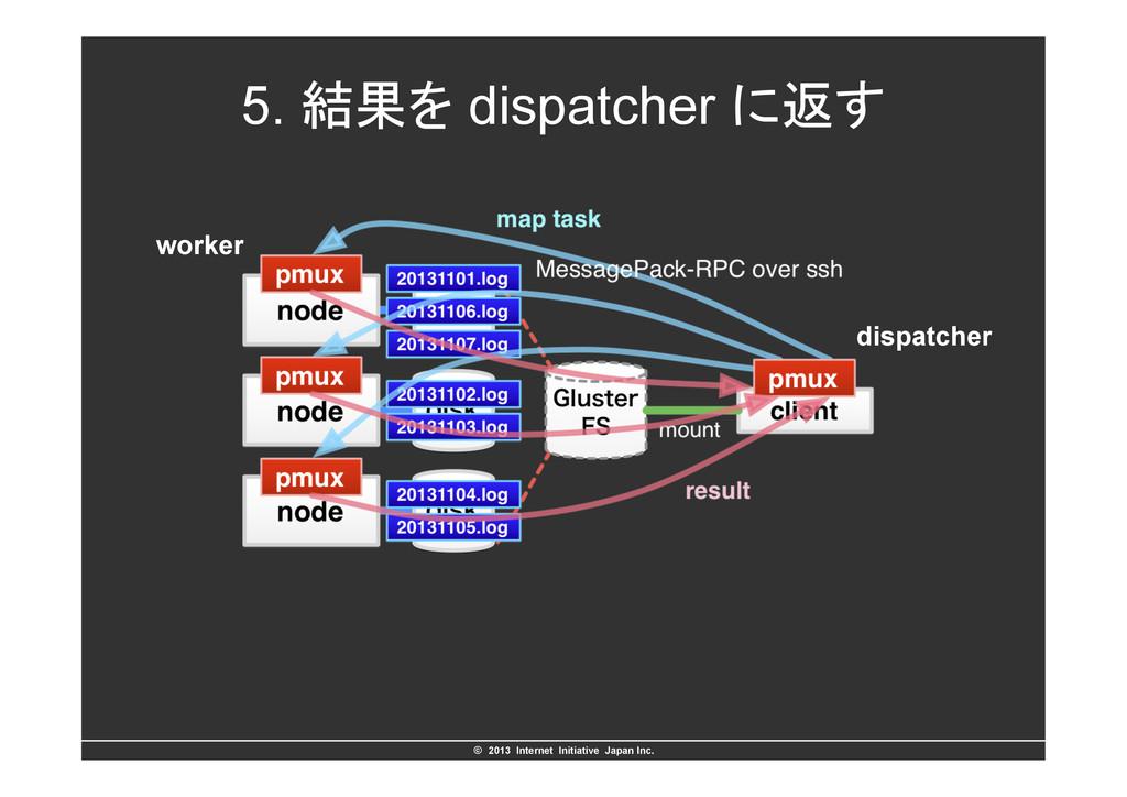 ©ɹ2013 Internet Initiative Japan Inc. 5. ݁ՌΛ ...
