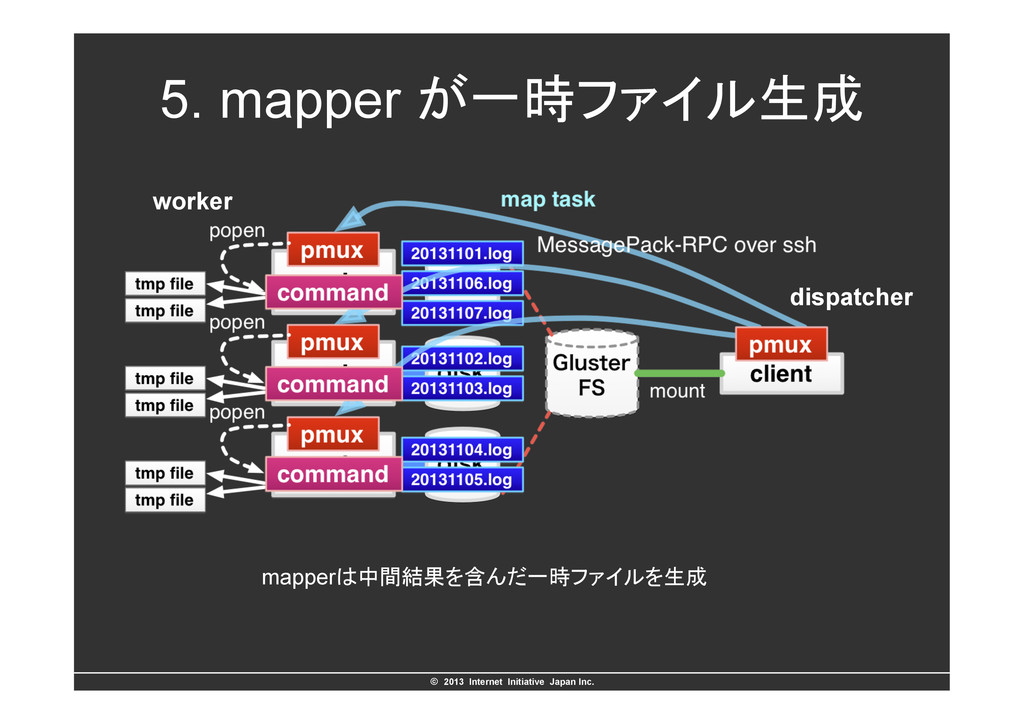 ©ɹ2013 Internet Initiative Japan Inc. 5. mapp...