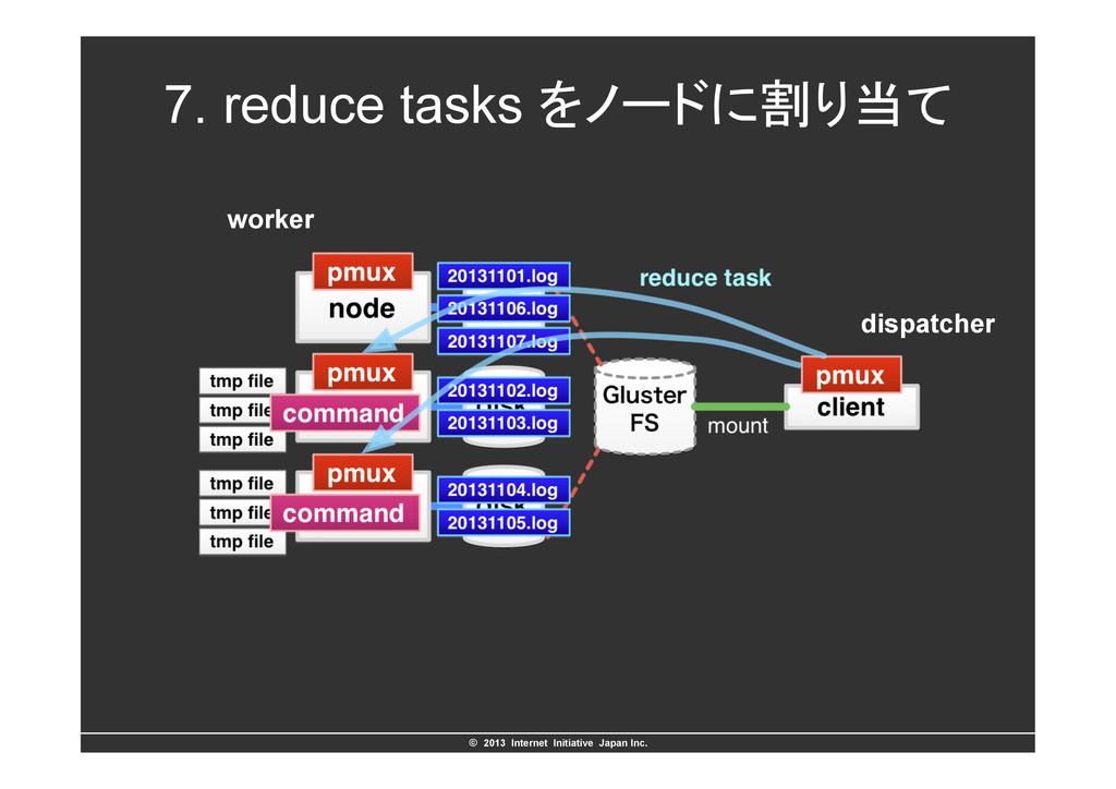 ©ɹ2013 Internet Initiative Japan Inc. 7. redu...