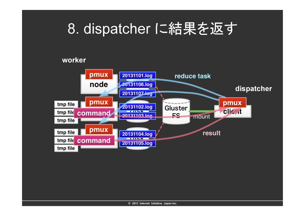 ©ɹ2013 Internet Initiative Japan Inc. 8. disp...