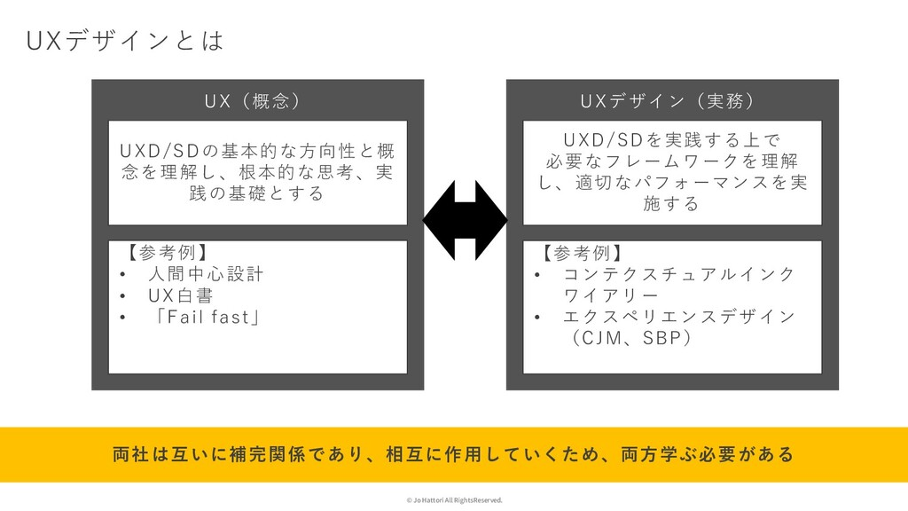 © Jo Hattori All RightsReserved. UXデザインとは UX(概念...