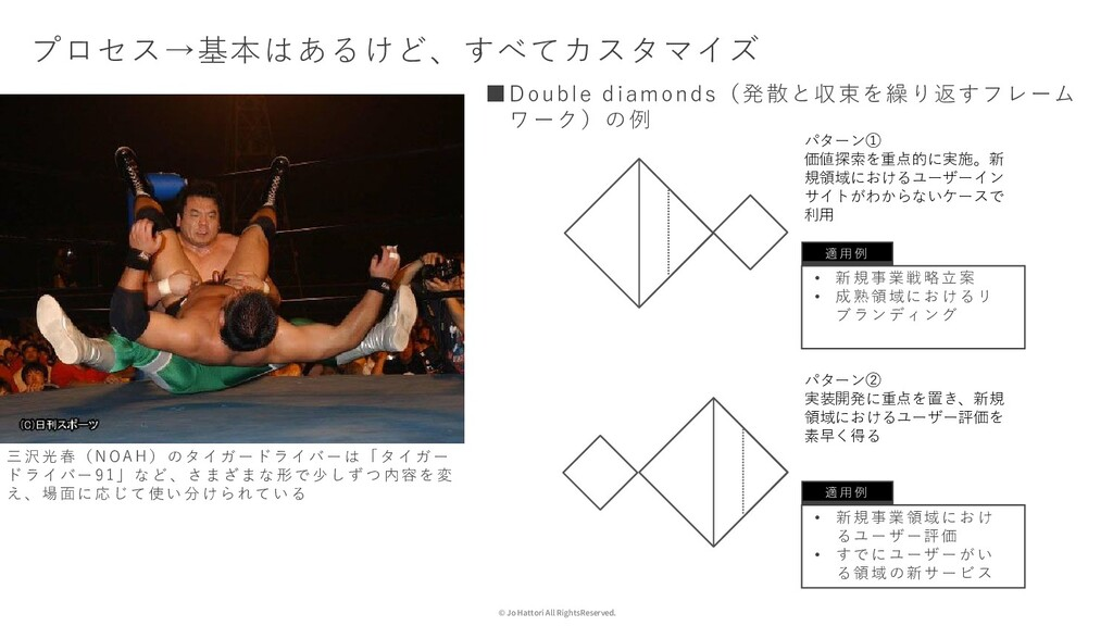 © Jo Hattori All RightsReserved. プロセス→基本はあるけど、す...