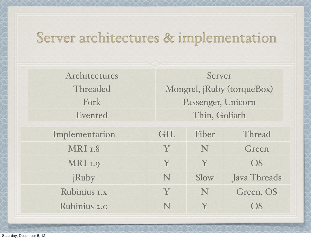 Server architectures & implementation Architect...