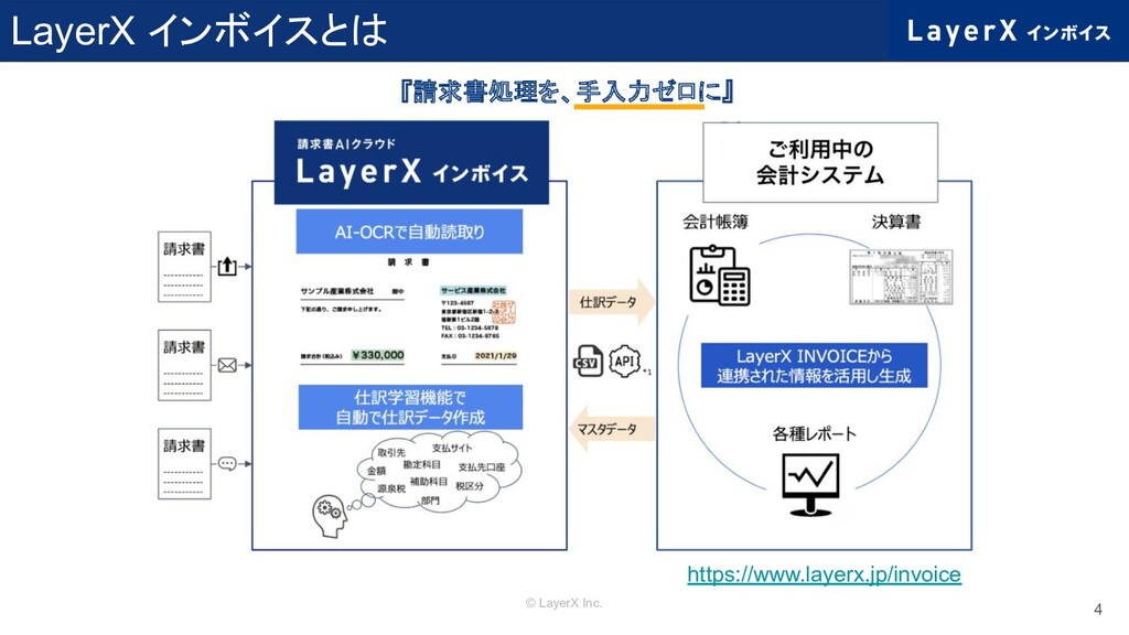 © LayerX Inc. LayerX インボイスとは 4 https://www.laye...