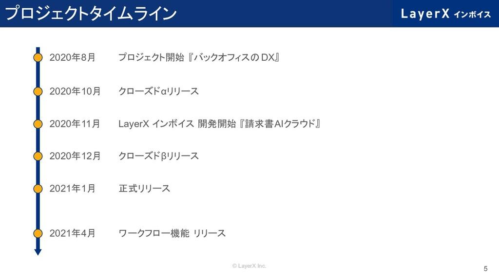 © LayerX Inc. プロジェクトタイムライン 5 2020年8月 2020年10月 2...
