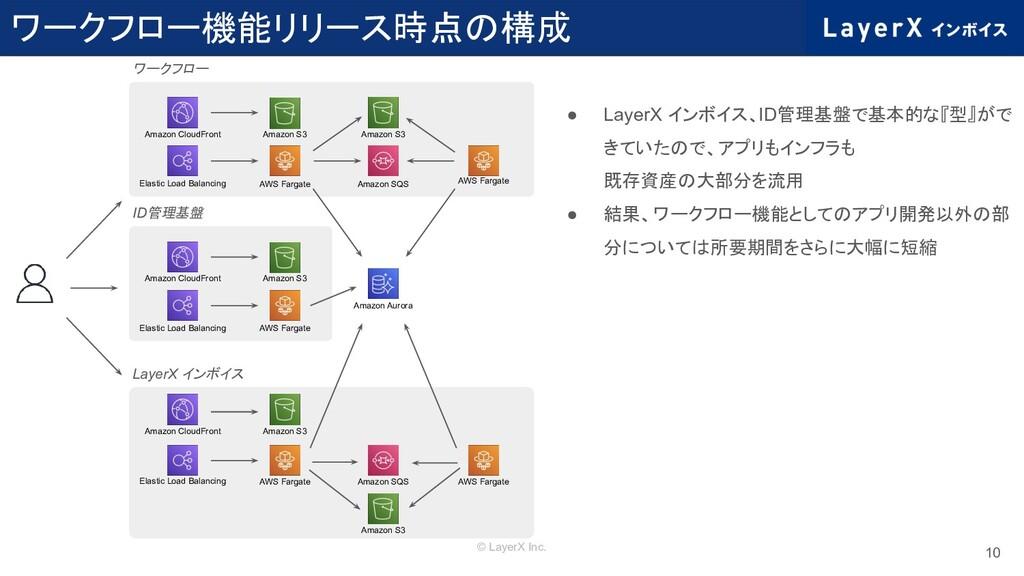 © LayerX Inc. ワークフロー機能リリース時点の構成 10 ● LayerX インボ...