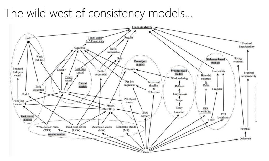 The wild west of consistency models…