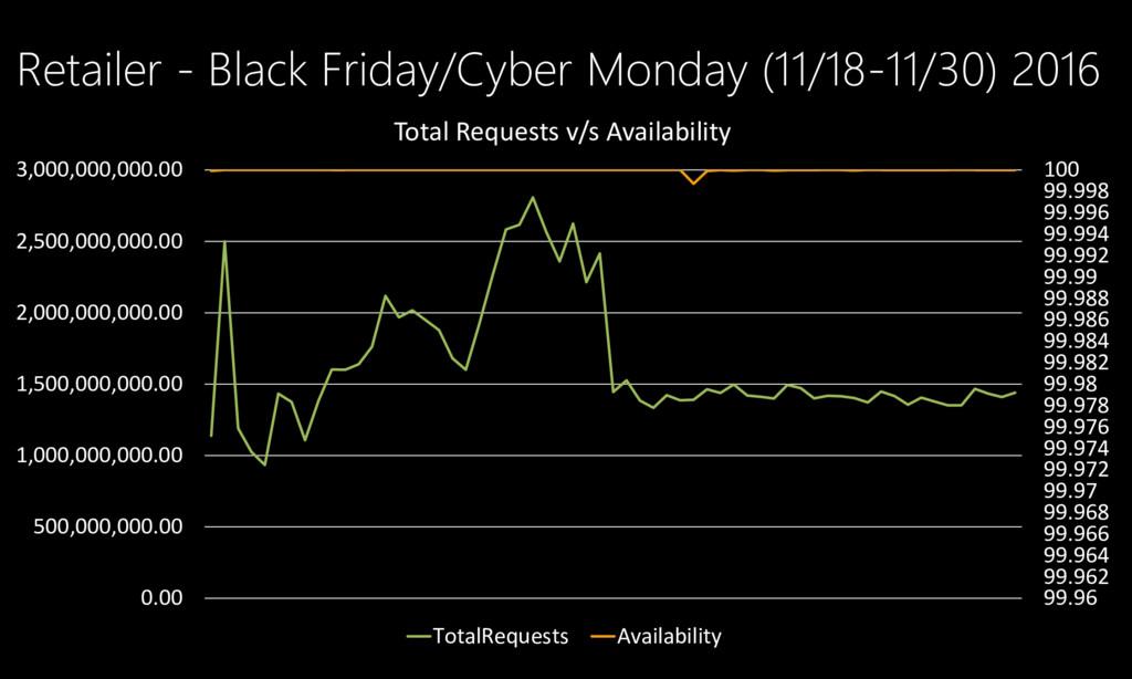 Retailer - Black Friday/Cyber Monday (11/18-11/...