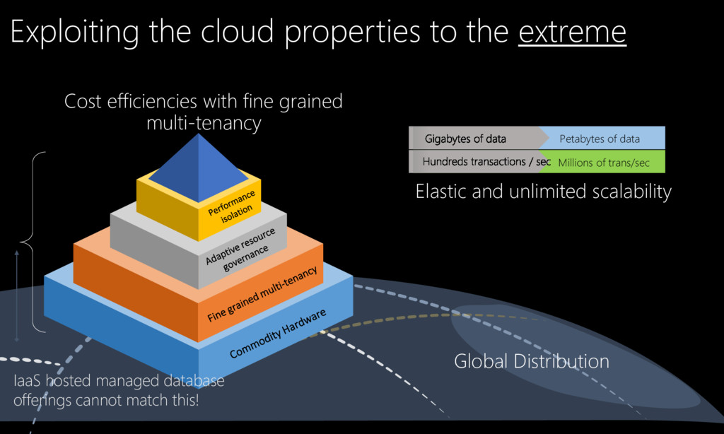 Global Distribution Exploiting the cloud proper...