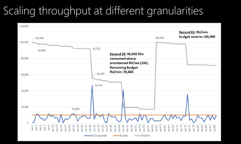 Scaling throughput at different granularities