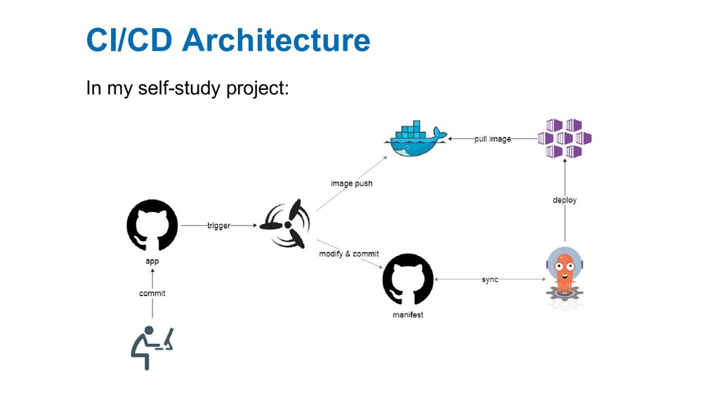 CI/CD Architecture In my self-study project: