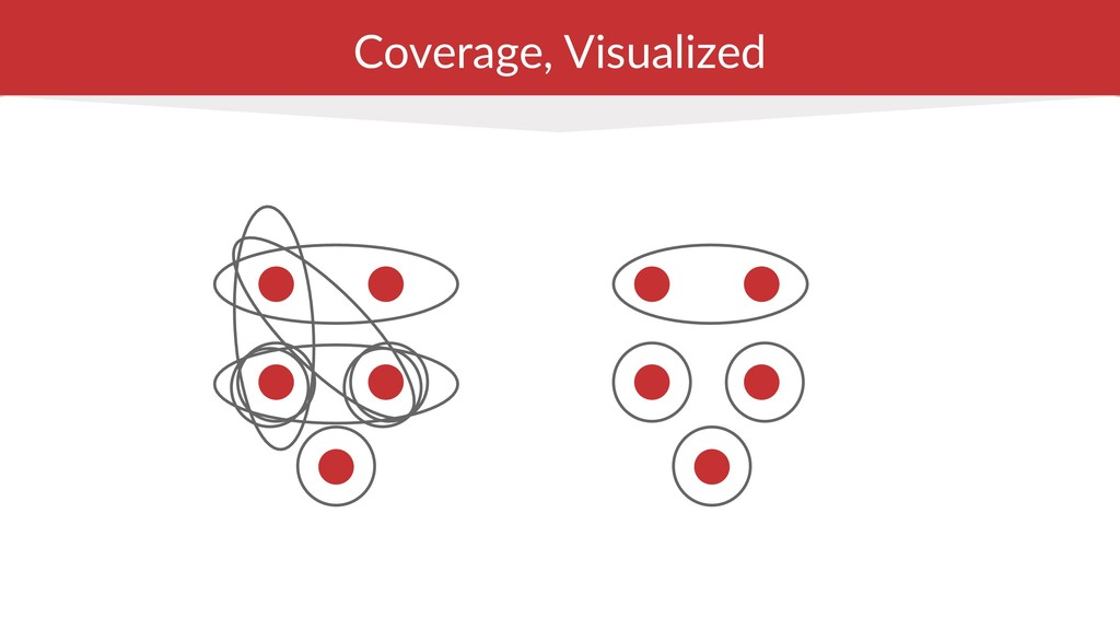 Coverage, Visualized