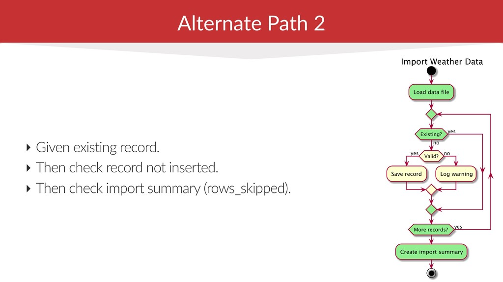 Alternate Path 2 ‣ Given existing record. ‣ The...