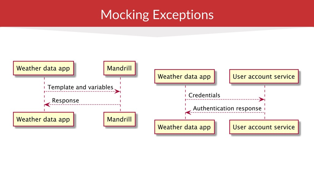 Mocking Exceptions