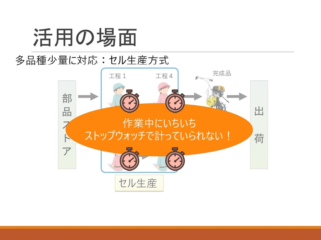 活用の場面 多品種少量に対応:セル生産方式 工程1 工程2 工程3 工程4 完成品 セル生産 ...