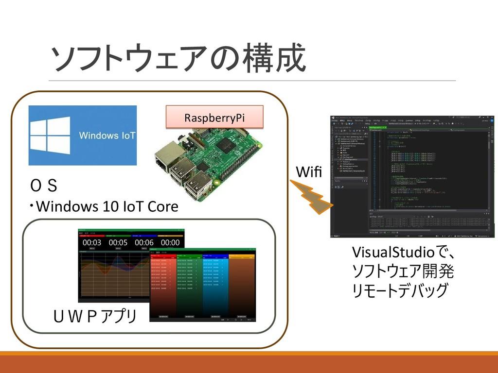 ソフトウェアの構成 RaspberryPi RaspberryPi OS ・Windows 1...