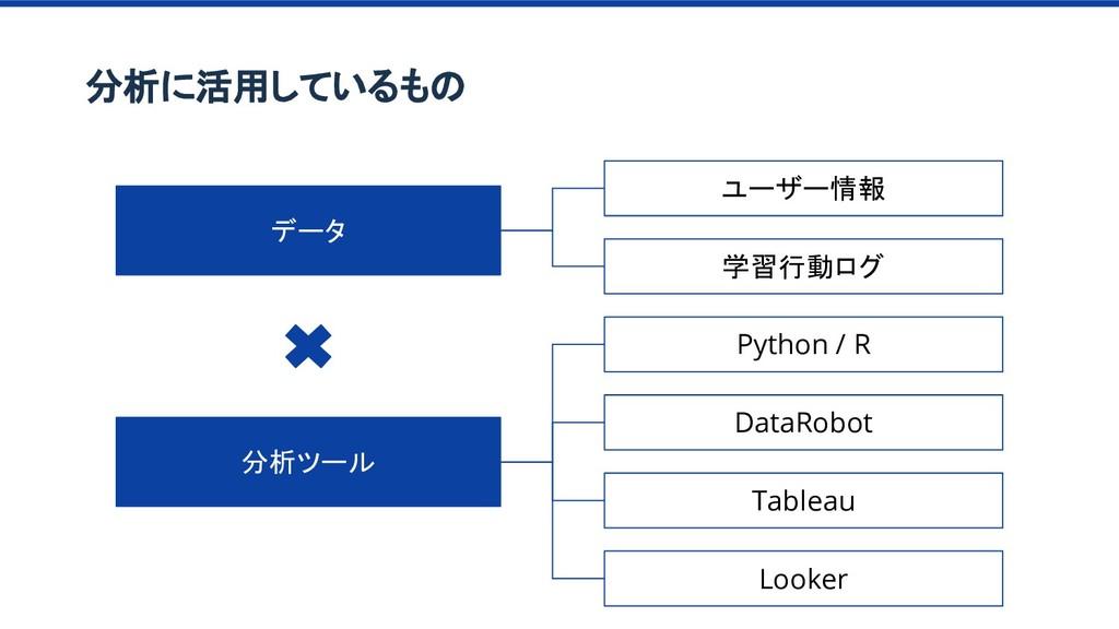 分析に活用しているもの データ ユーザー情報 学習行動ログ 分析ツール Python / R ...