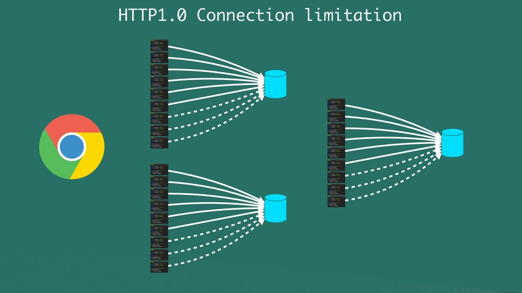 HTTP1.0 Connection limitation