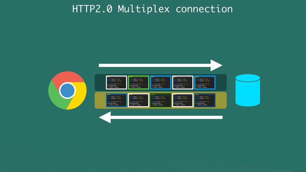 HTTP2.0 Multiplex connection