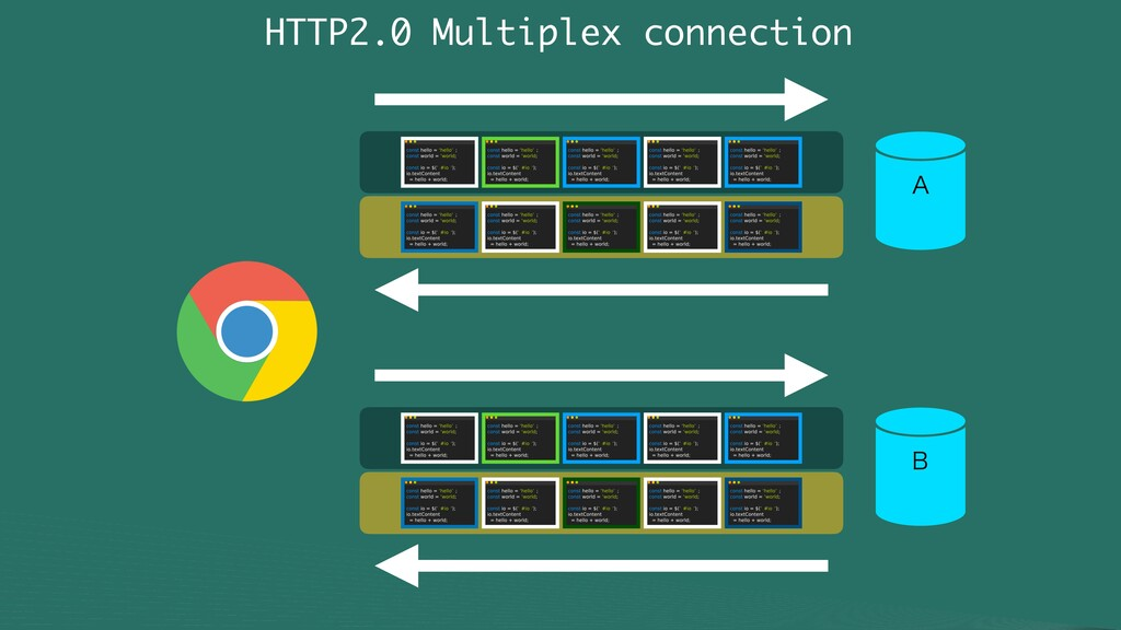 "HTTP2.0 Multiplex connection "" #"