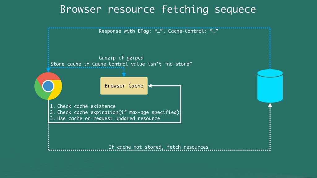 Browser resource fetching sequece Browser Cache...