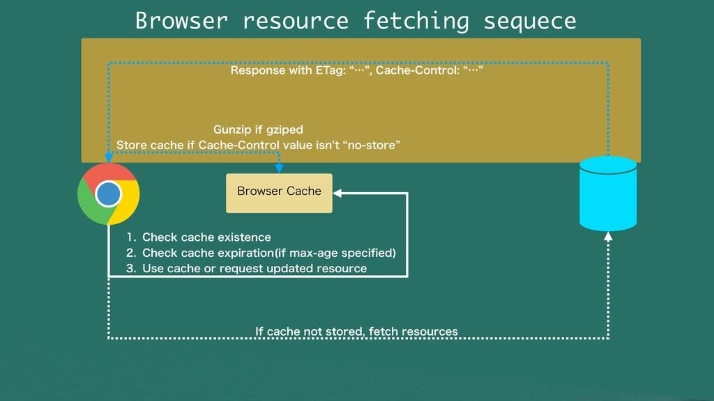 Browser resource fetching sequece #SPXTFS$BDIF...