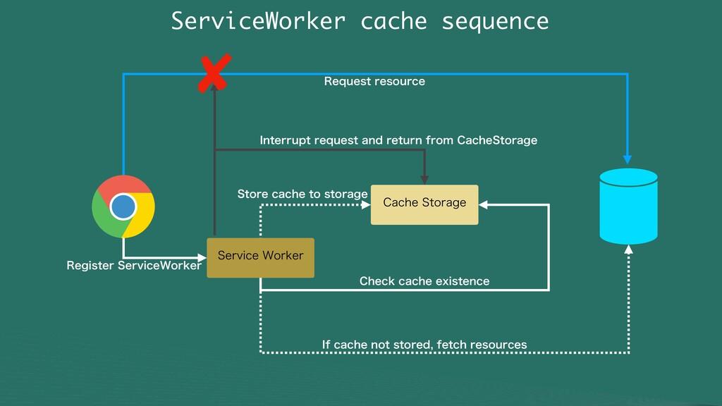 ServiceWorker cache sequence $BDIF4UPSBHF $IFD...