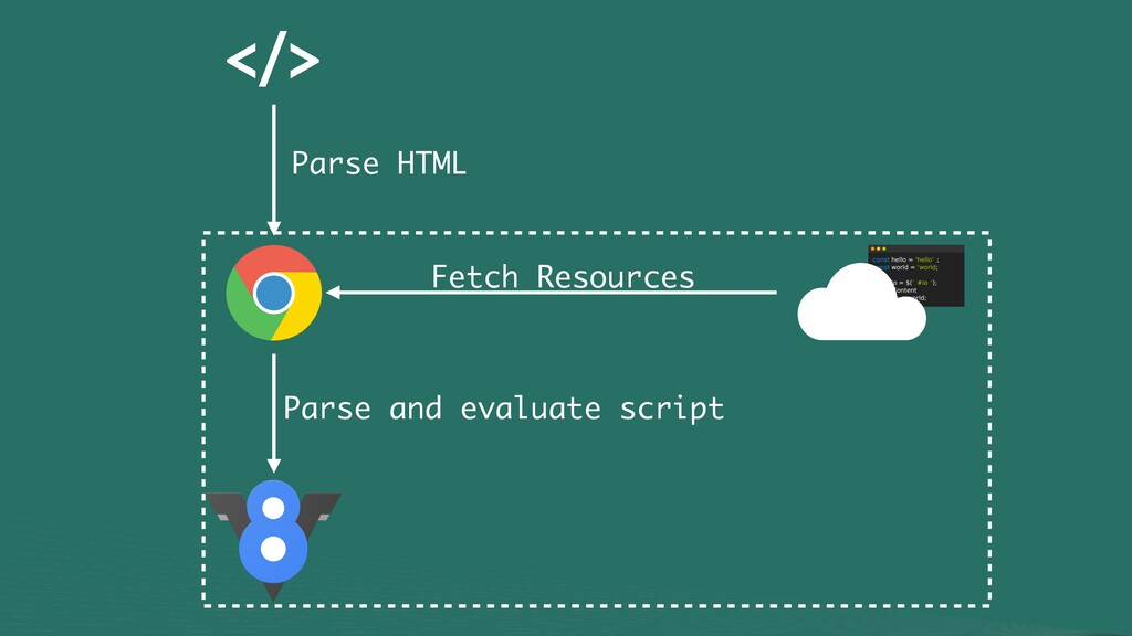 Parse HTML Fetch Resources Parse and evalua...