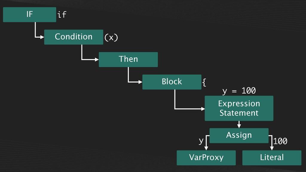 Then Assign VarProxy Literal Expression Stateme...