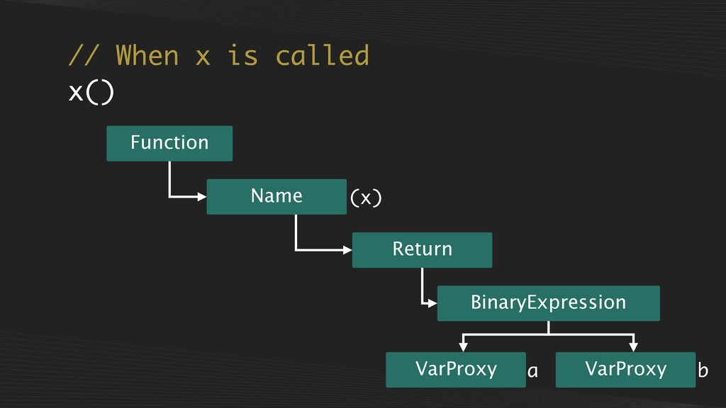 // When x is called x() Return Function Name (x...