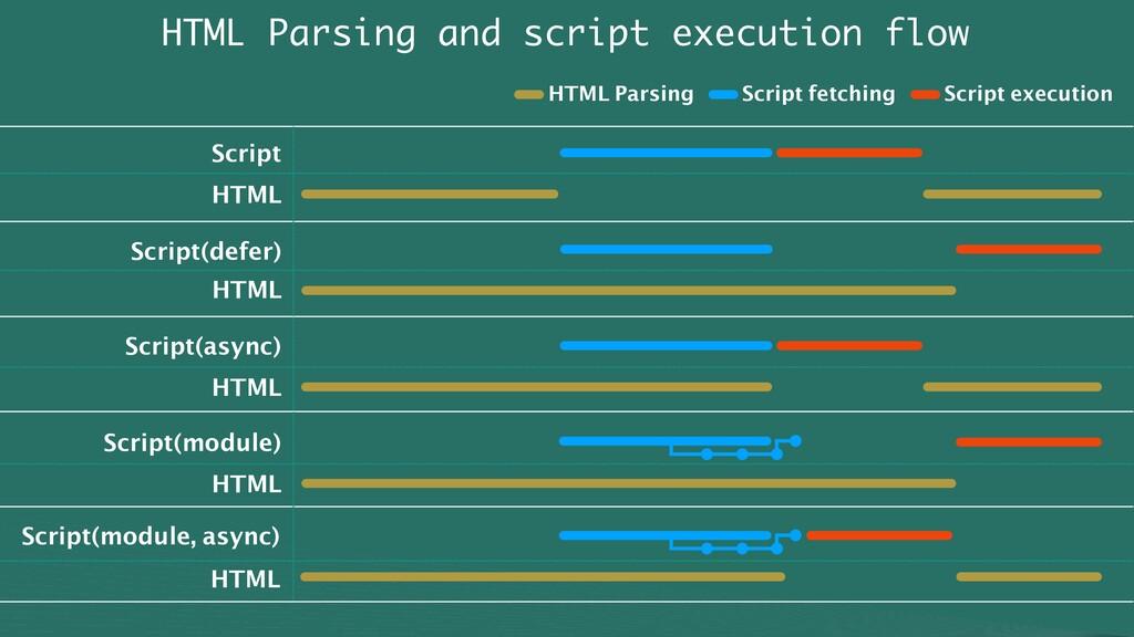 HTML Parsing and script execution flow Script H...