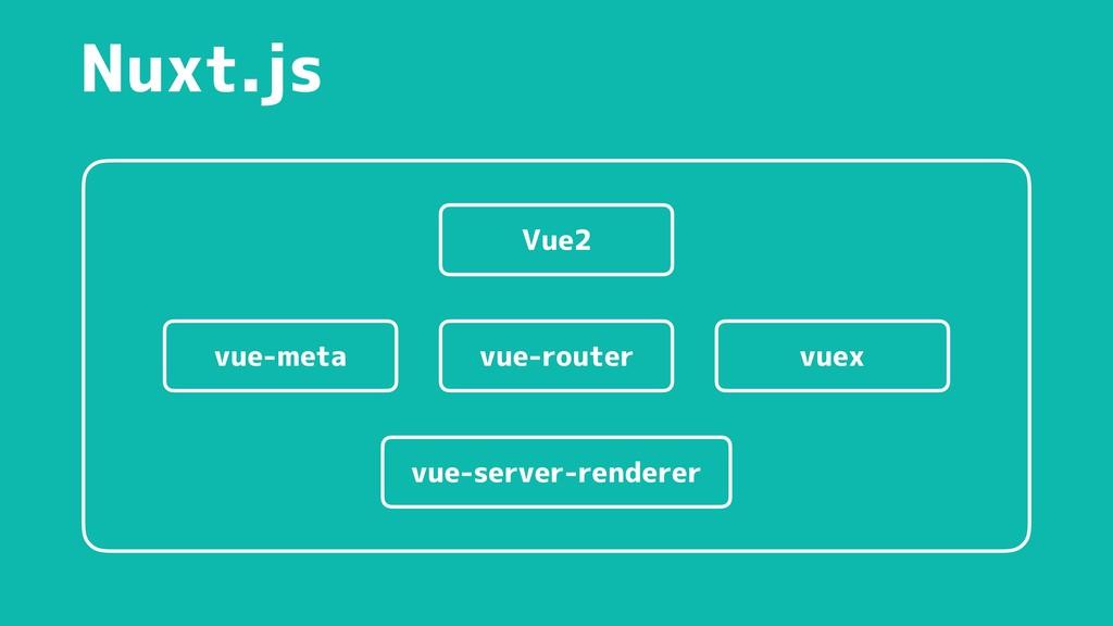 Nuxt.js vue-router vue-meta vuex vue-server-ren...