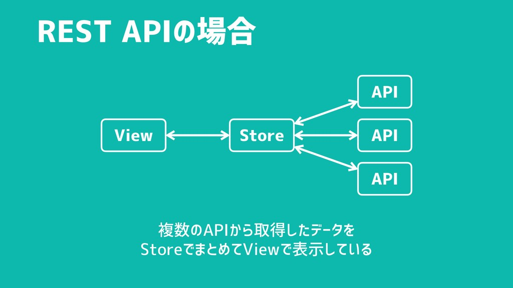 REST APIの場合 API API API View Store 複数のAPIから取得した...