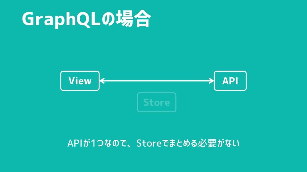 GraphQLの場合 API View Store APIが1つなので、Storeでまとめる必...