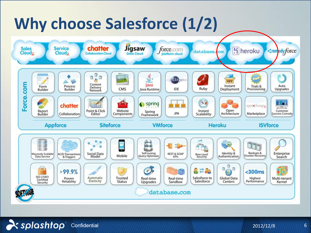 6 Confidential Why choose Salesforce (1/2) 2012...