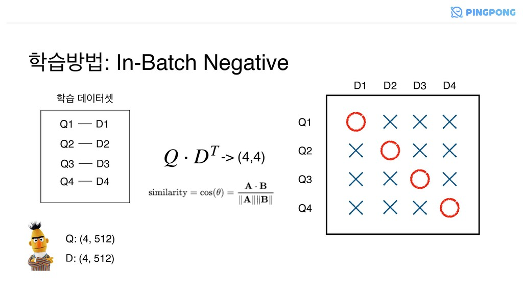 णߑߨ: In-Batch Negative Q1 Q2 Q3 Q4 D1 D2 D3 D4...