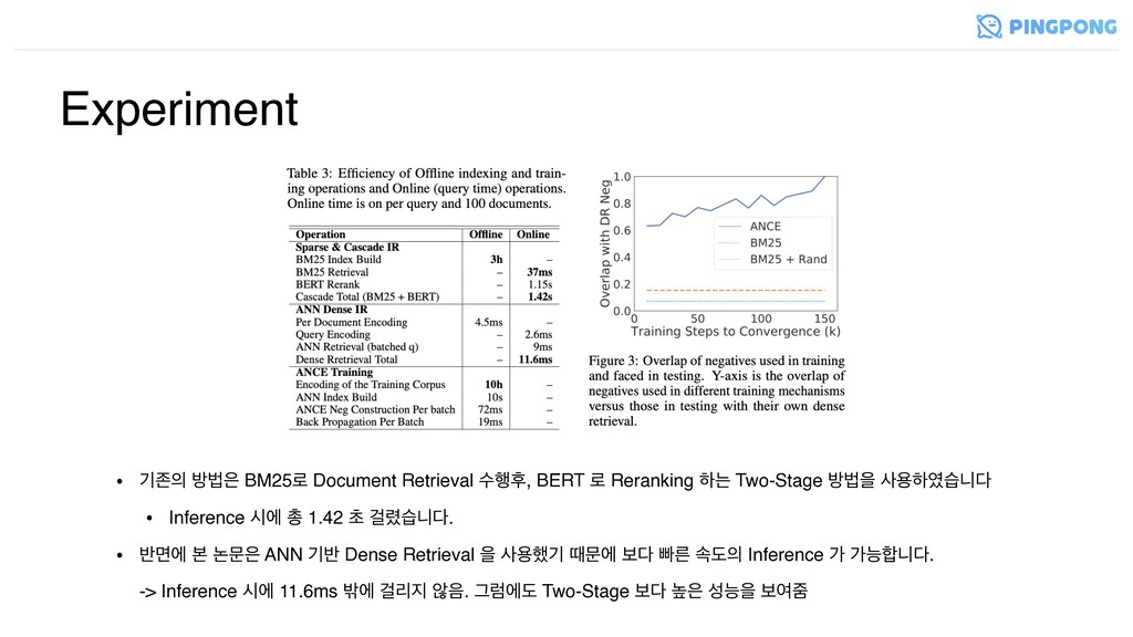 • ӝઓ ߑߨ BM25۽ Document Retrieval ࣻ೯റ, BERT ۽ ...